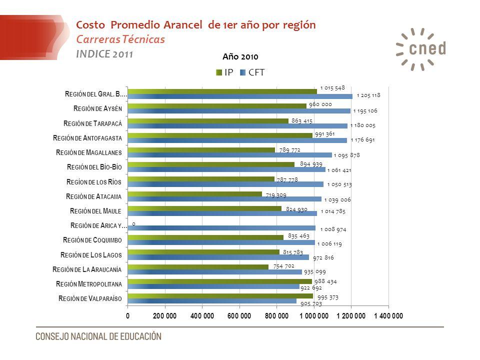 Costo Promedio Arancel de 1er año por región Carreras Técnicas