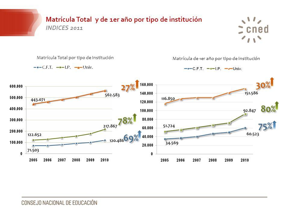 Matrícula Total y de 1er año por tipo de institución INDICES 2011