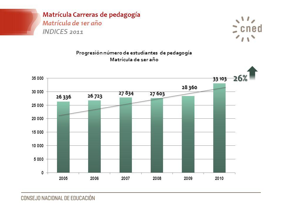 Progresión número de estudiantes de pedagogía