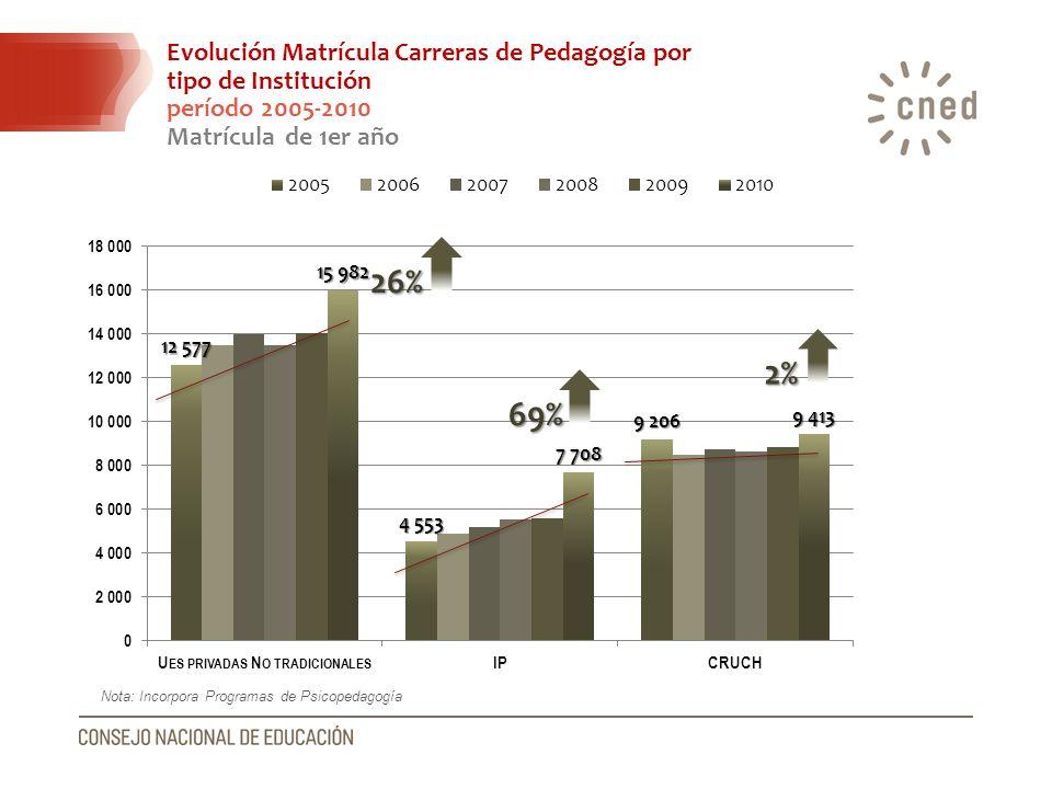 26% 2% 69% Evolución Matrícula Carreras de Pedagogía por