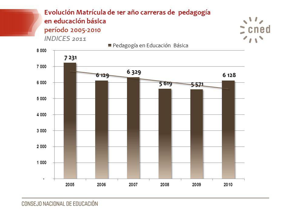 Evolución Matrícula de 1er año carreras de pedagogía