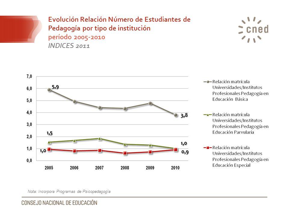 Evolución Relación Número de Estudiantes de