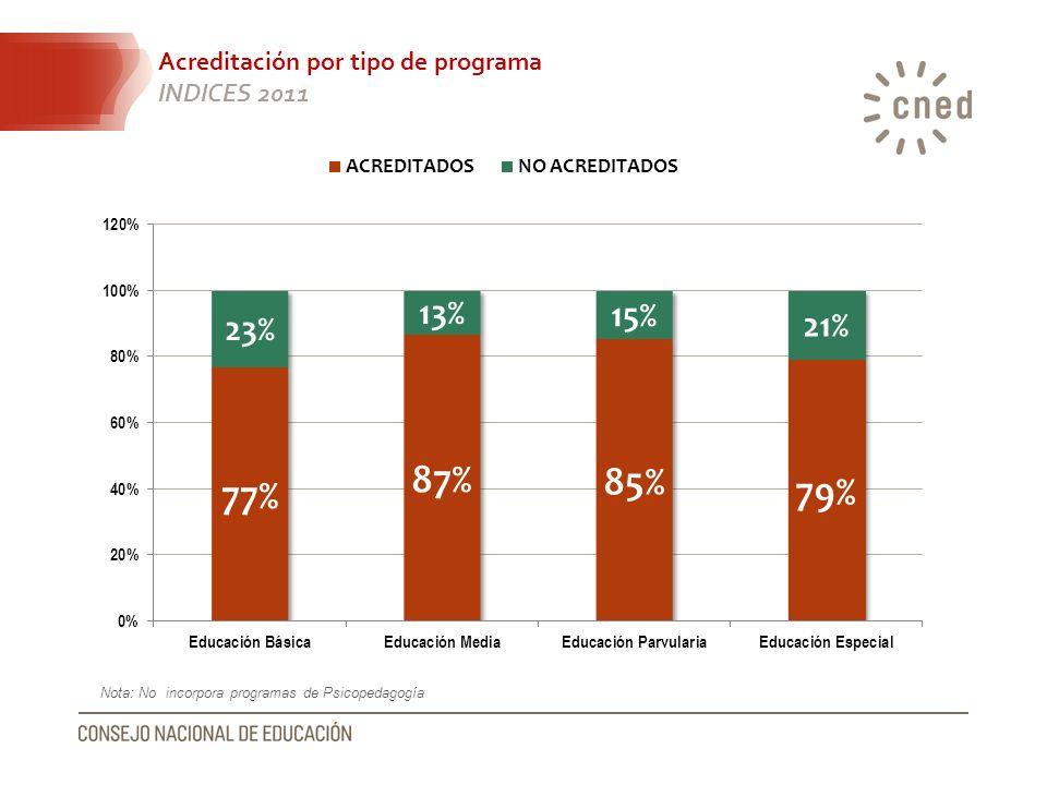 Acreditación por tipo de programa INDICES 2011