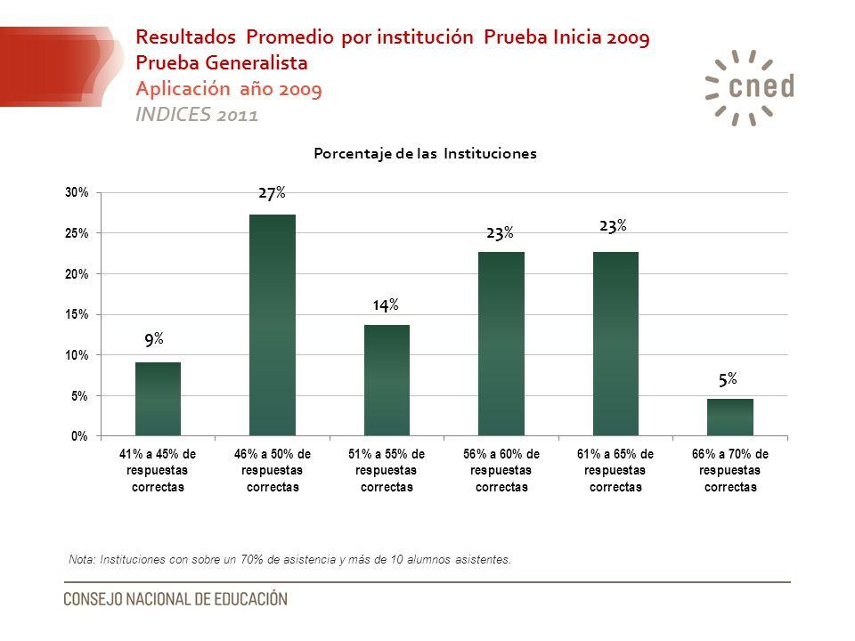 Resultados Promedio por institución Prueba Inicia 2009