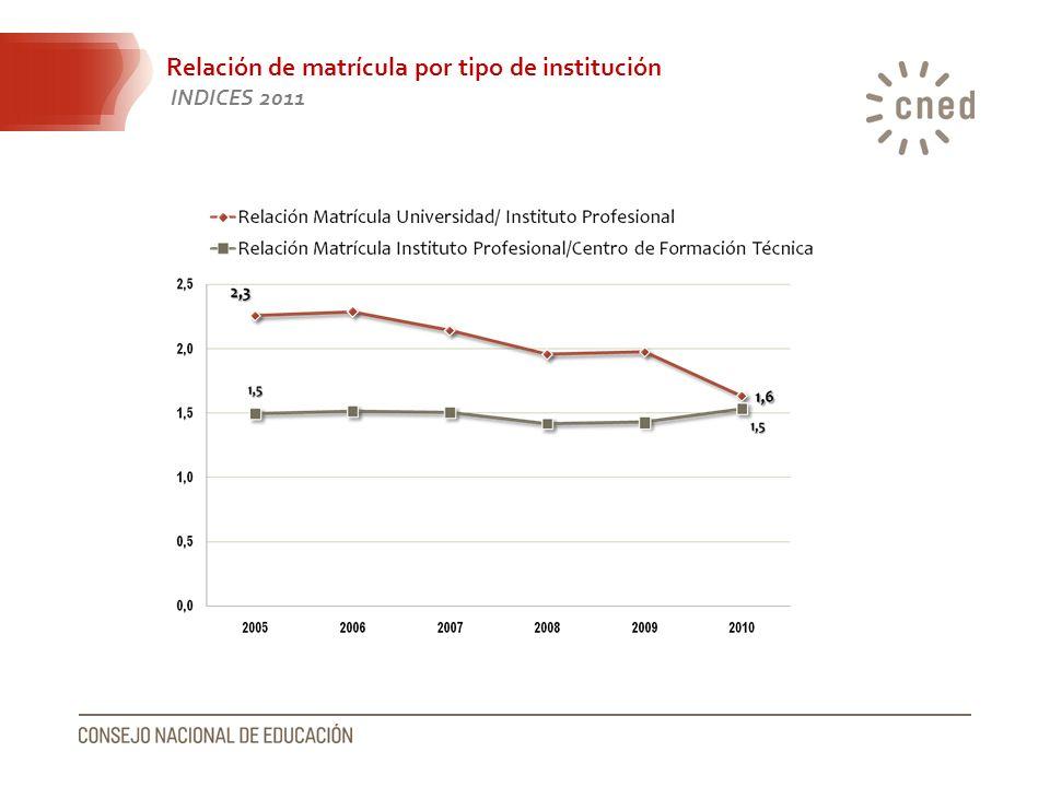 Relación de matrícula por tipo de institución INDICES 2011