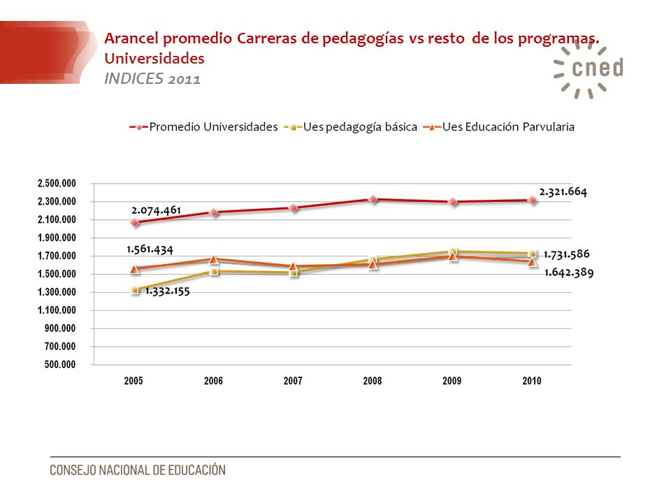 Arancel promedio Carreras de pedagogías vs resto de los programas.