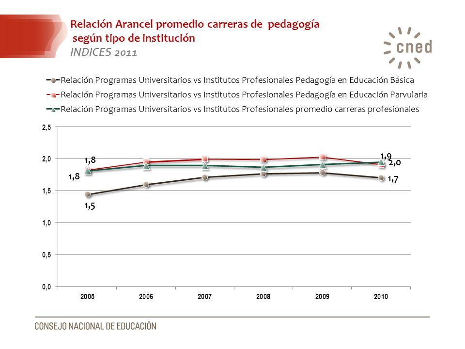 Relación Arancel promedio carreras de pedagogía