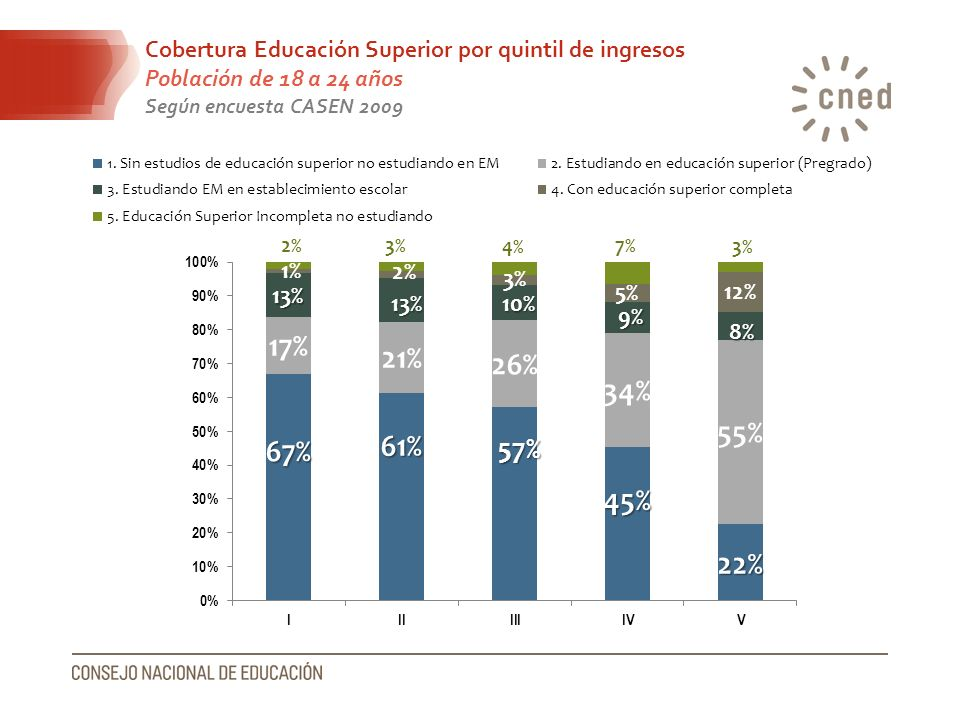 Cobertura Educación Superior por quintil de ingresos Población de 18 a 24 años