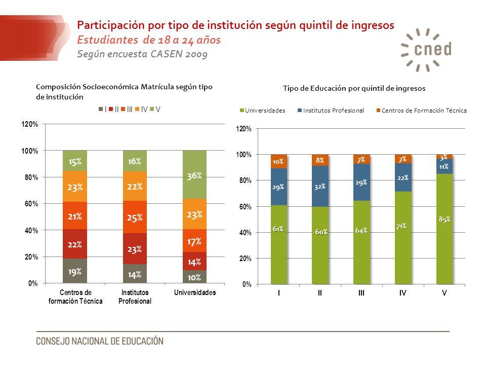 Participación por tipo de institución según quintil de ingresos Estudiantes de 18 a 24 años