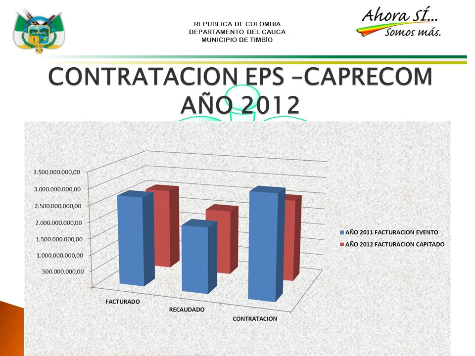 CONTRATACION EPS –CAPRECOM AÑO 2012