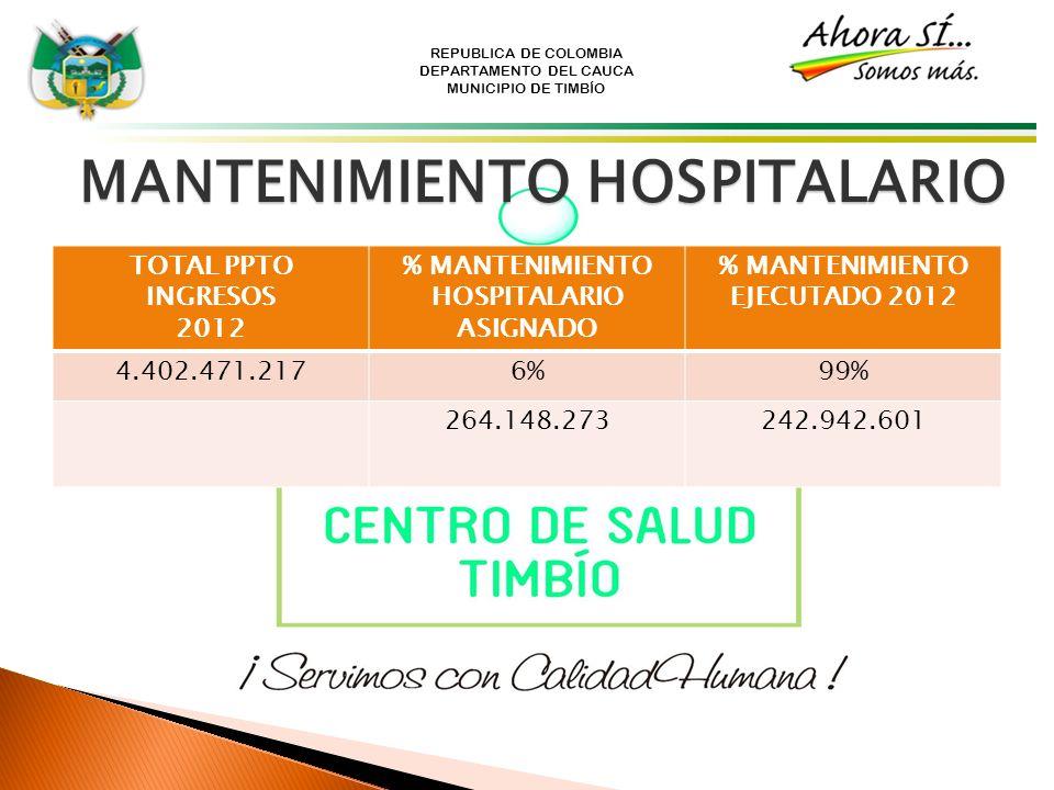 MANTENIMIENTO HOSPITALARIO % MANTENIMIENTO HOSPITALARIO ASIGNADO