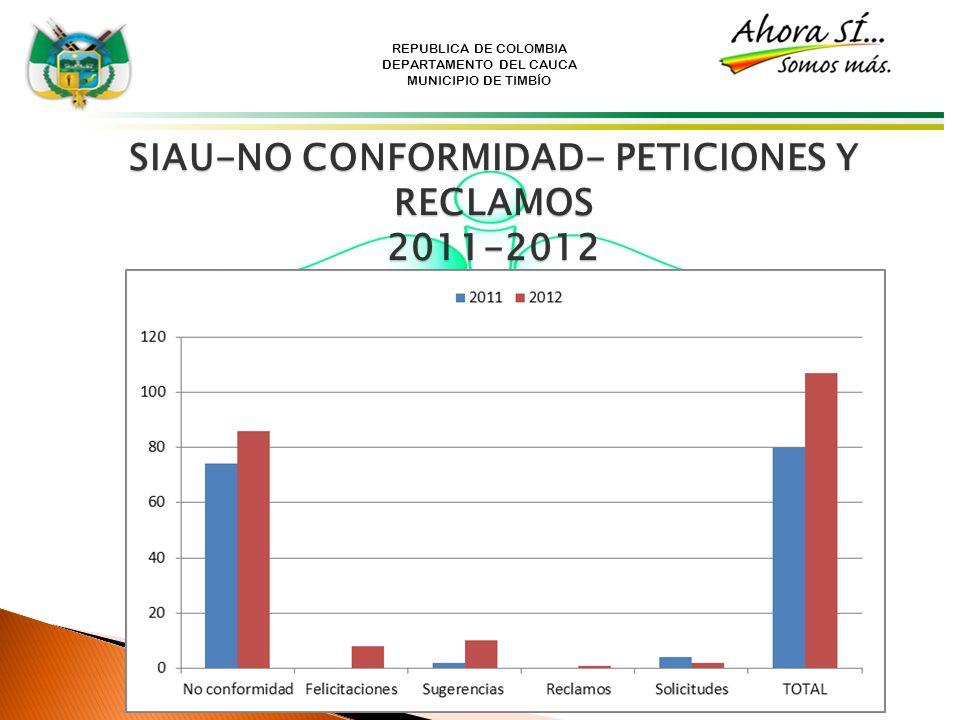 SIAU-NO CONFORMIDAD- PETICIONES Y RECLAMOS 2011-2012