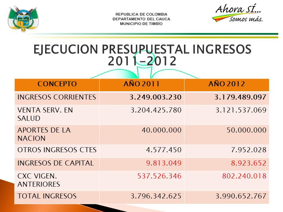 EJECUCION PRESUPUESTAL INGRESOS 2011-2012