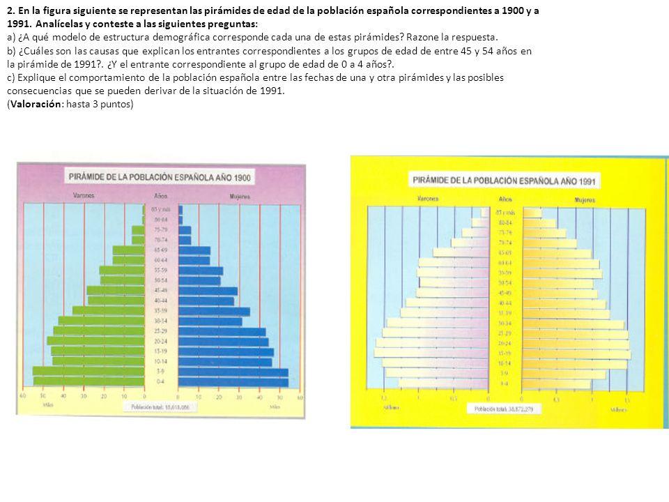 2. En la figura siguiente se representan las pirámides de edad de la población española correspondientes a 1900 y a