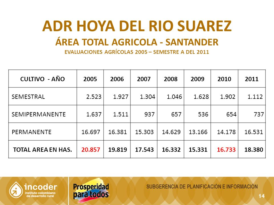 ADR hoya del rio Suarez ÁREA TOTAL AGRICOLA - Santander CULTIVO - AÑO