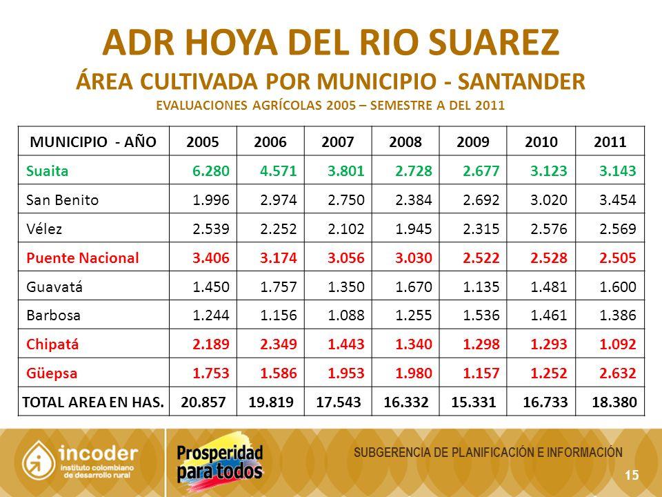 ADR hoya del rio Suarez ÁREA CULTIVADA POR MUNICIPIO - Santander