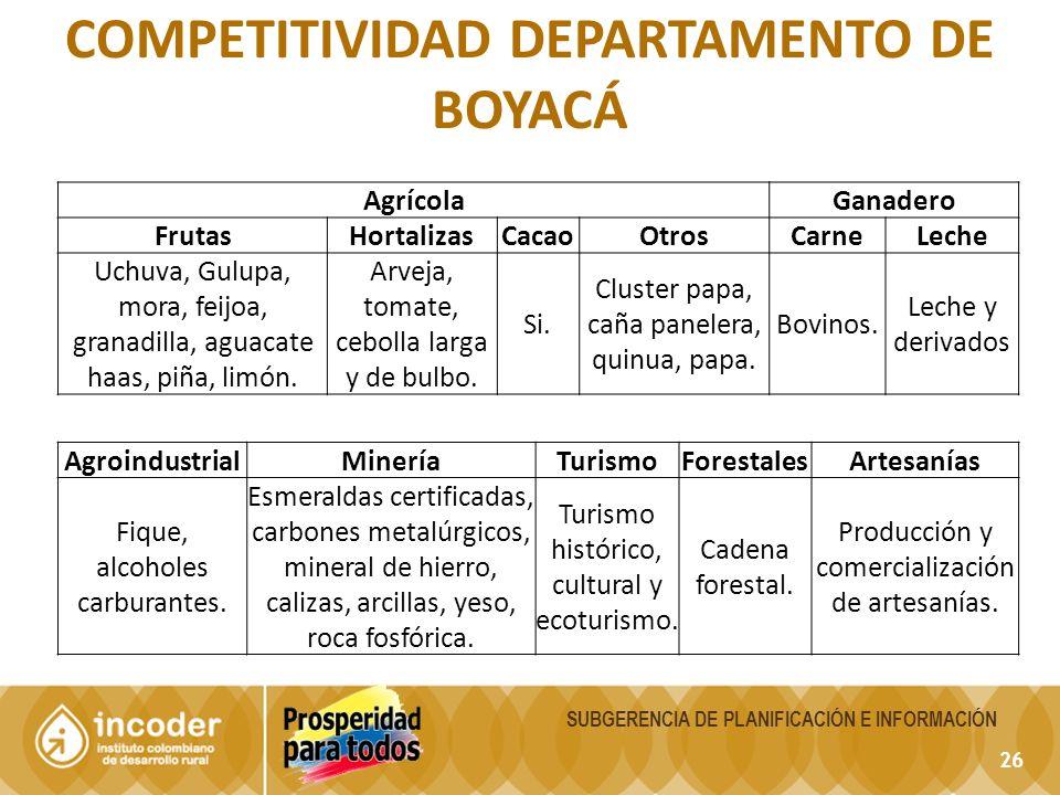 Competitividad departamento de Boyacá