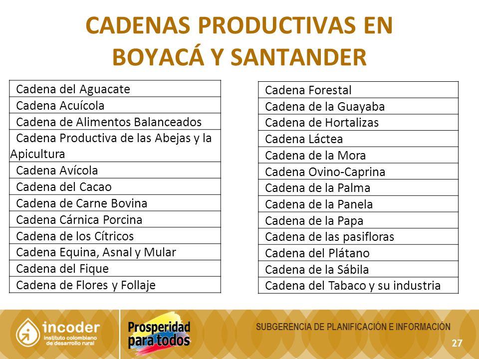 cadenas productivas en Boyacá y Santander