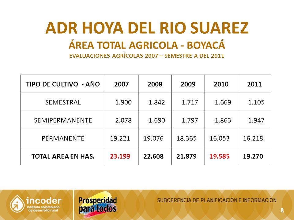 ADR hoya del rio Suarez ÁREA TOTAL AGRICOLA - Boyacá