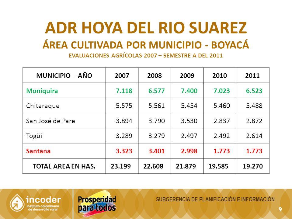 ADR hoya del rio Suarez ÁREA CULTIVADA POR MUNICIPIO - Boyacá