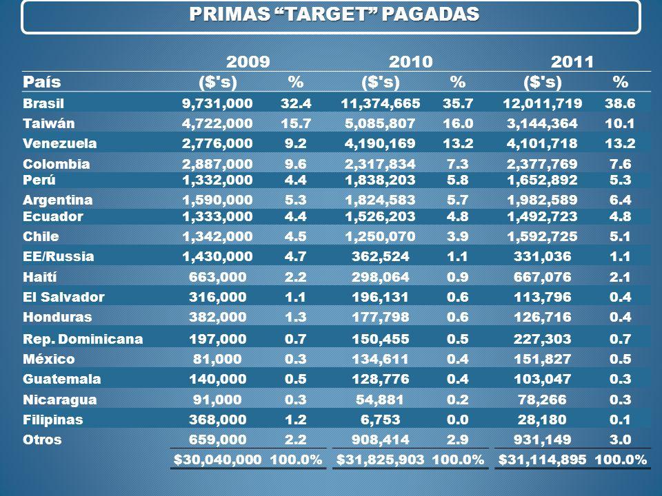 PRIMAS TARGET PAGADAS