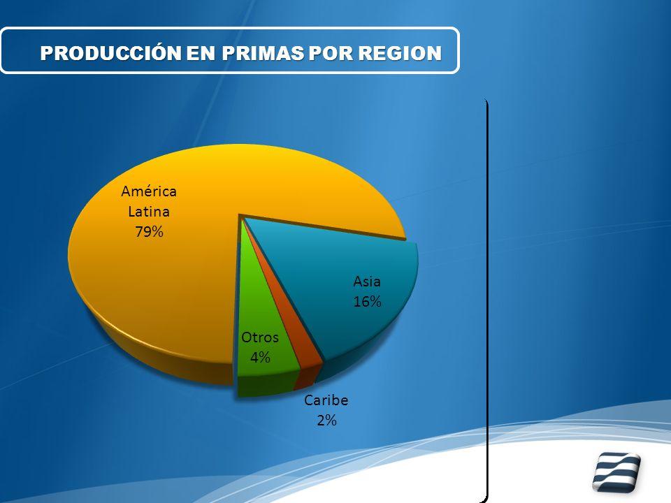 PRODUCCIÓN EN PRIMAS POR REGION