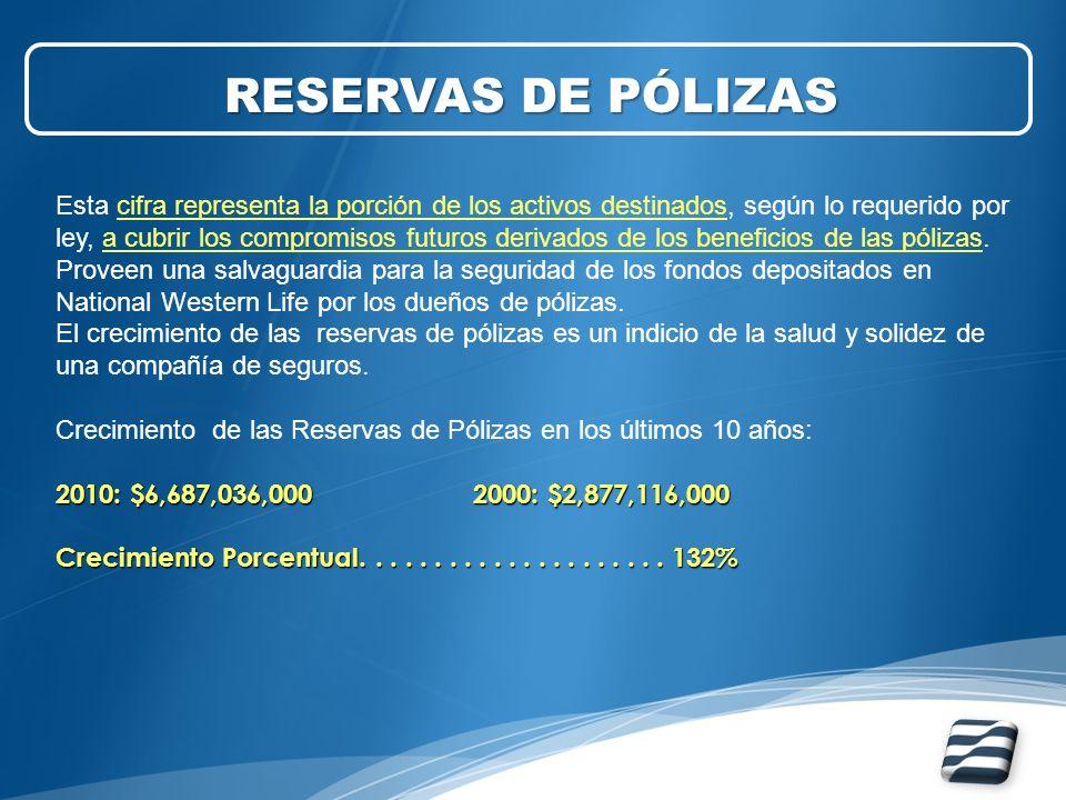 RESERVAS DE PÓLIZAS