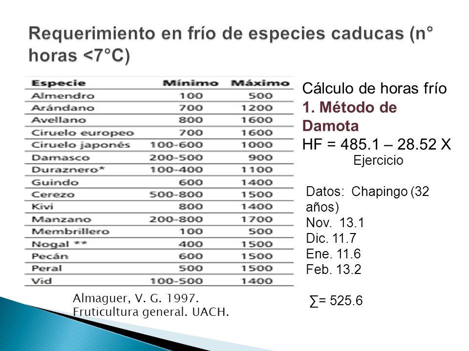 Requerimiento en frío de especies caducas (n° horas <7°C)