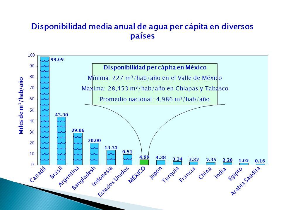 Disponibilidad media anual de agua per cápita en diversos países