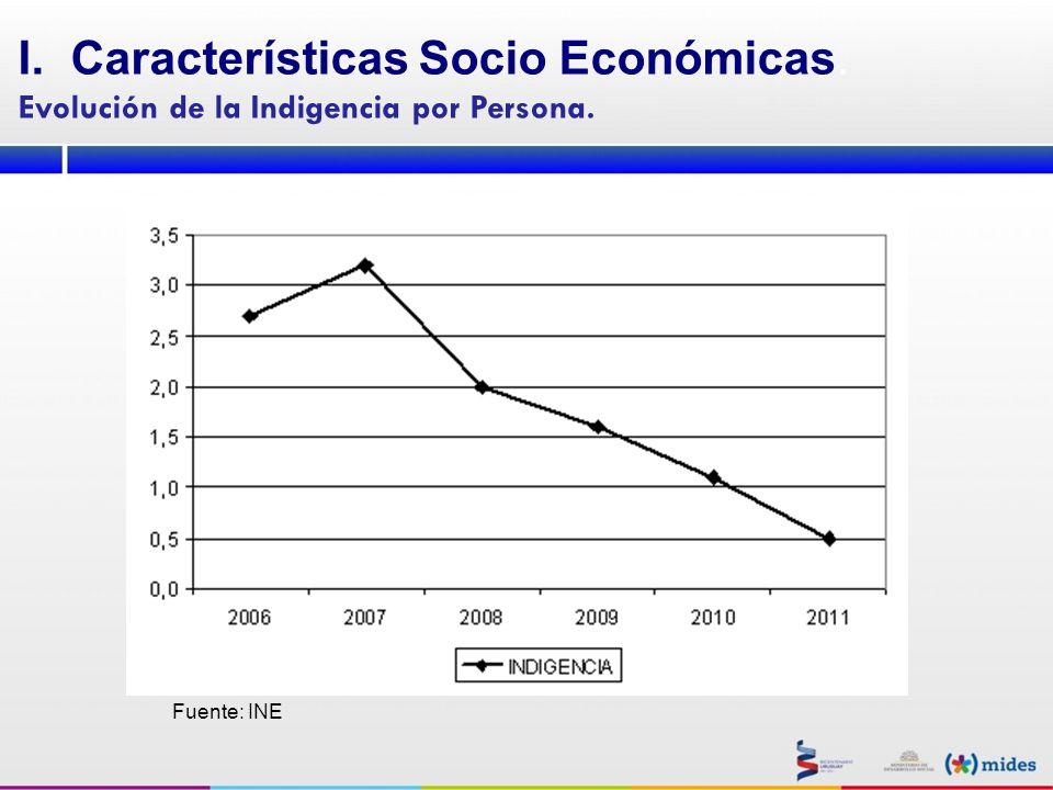 Características Socio Económicas.