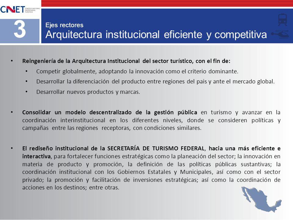 Arquitectura institucional eficiente y competitiva