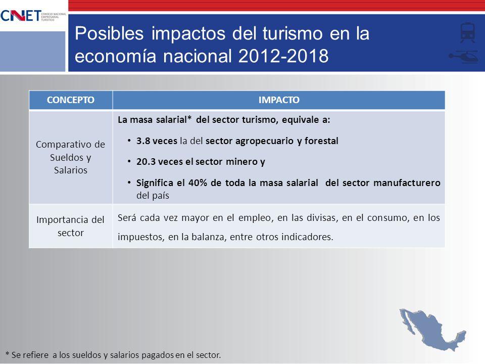 Posibles impactos del turismo en la economía nacional 2012-2018