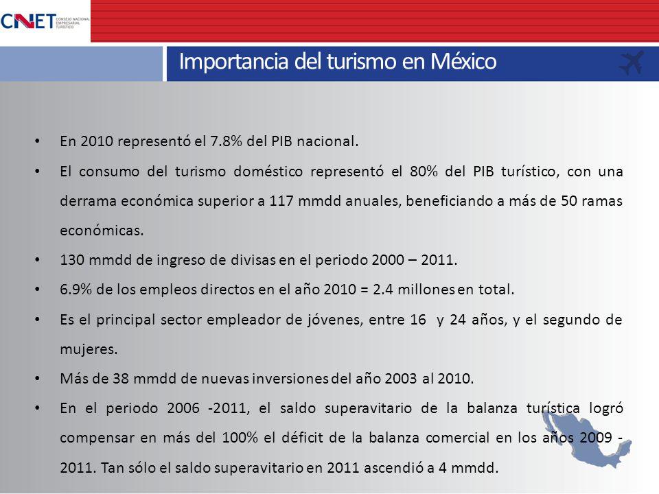Importancia del turismo en México