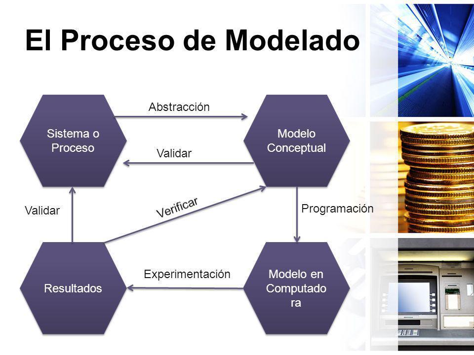 El Proceso de Modelado Sistema o Proceso Abstracción Modelo Conceptual