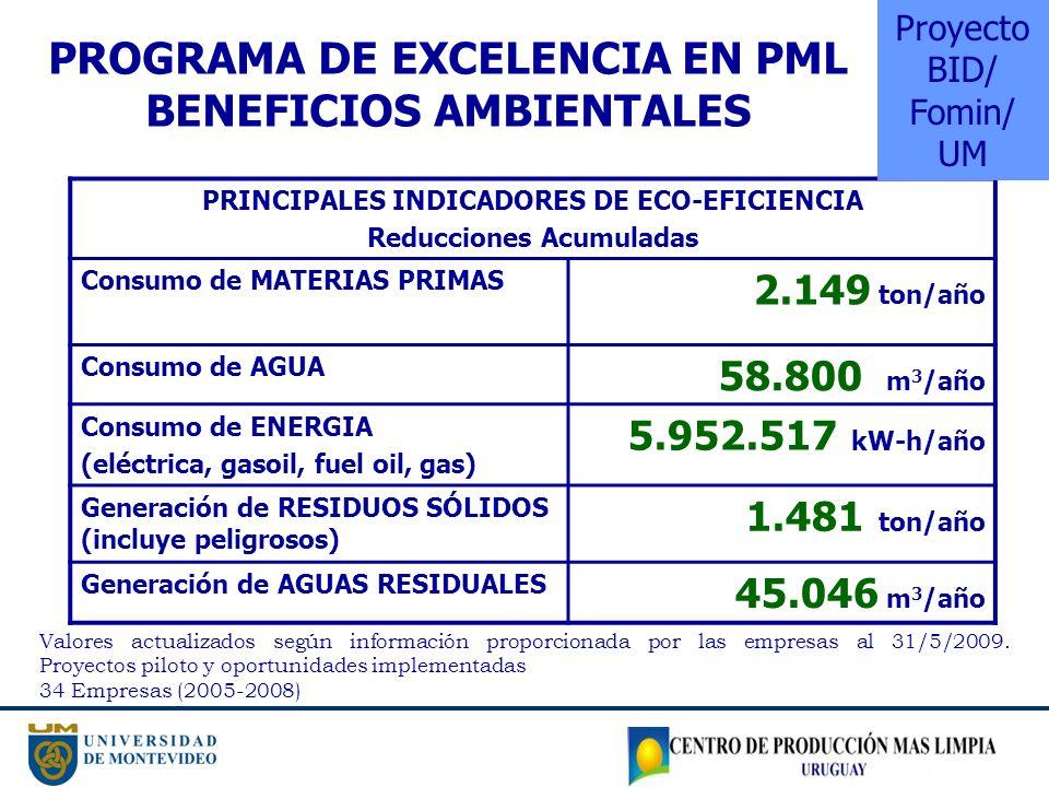 Programa de Excelencia en PML Beneficios Ambientales