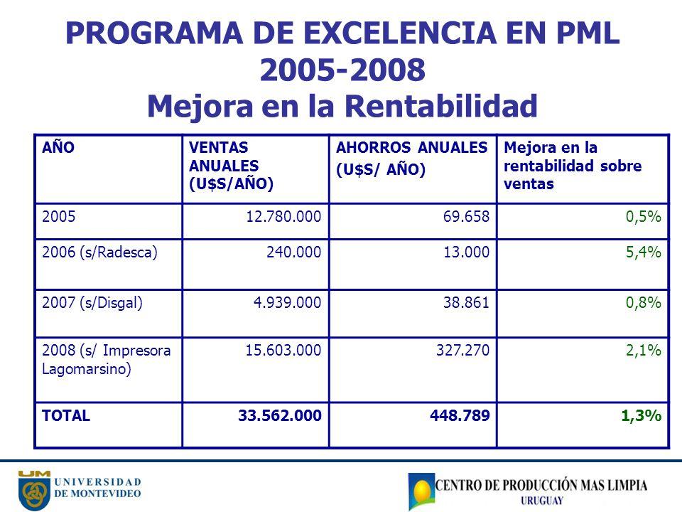PROGRAMA DE EXCELENCIA EN PML 2005-2008 Mejora en la Rentabilidad