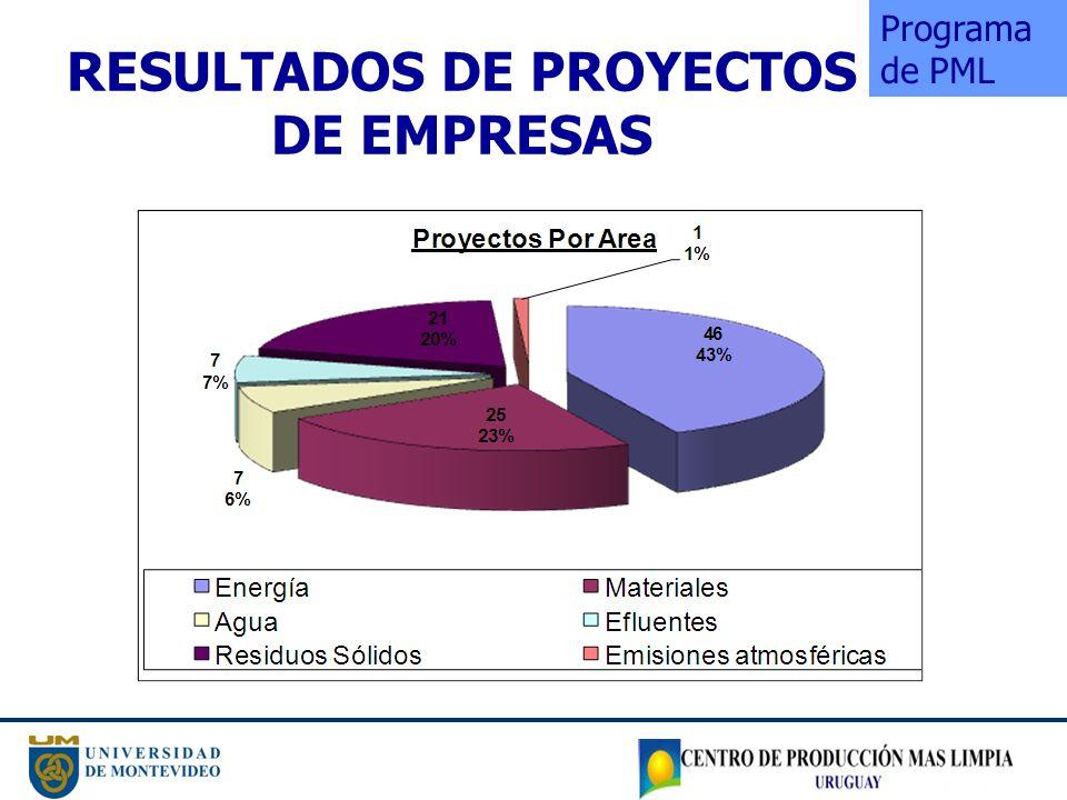 RESULTADOS DE PROYECTOS DE EMPRESAS
