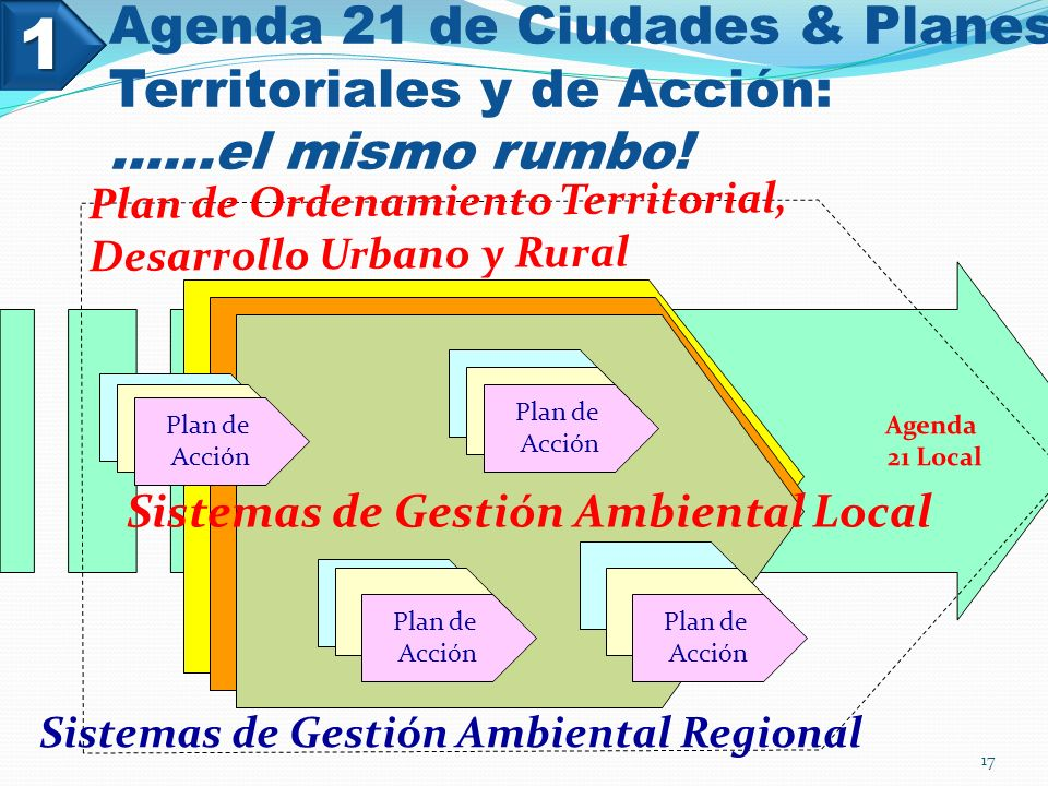 Sistemas de Gestión Ambiental Local
