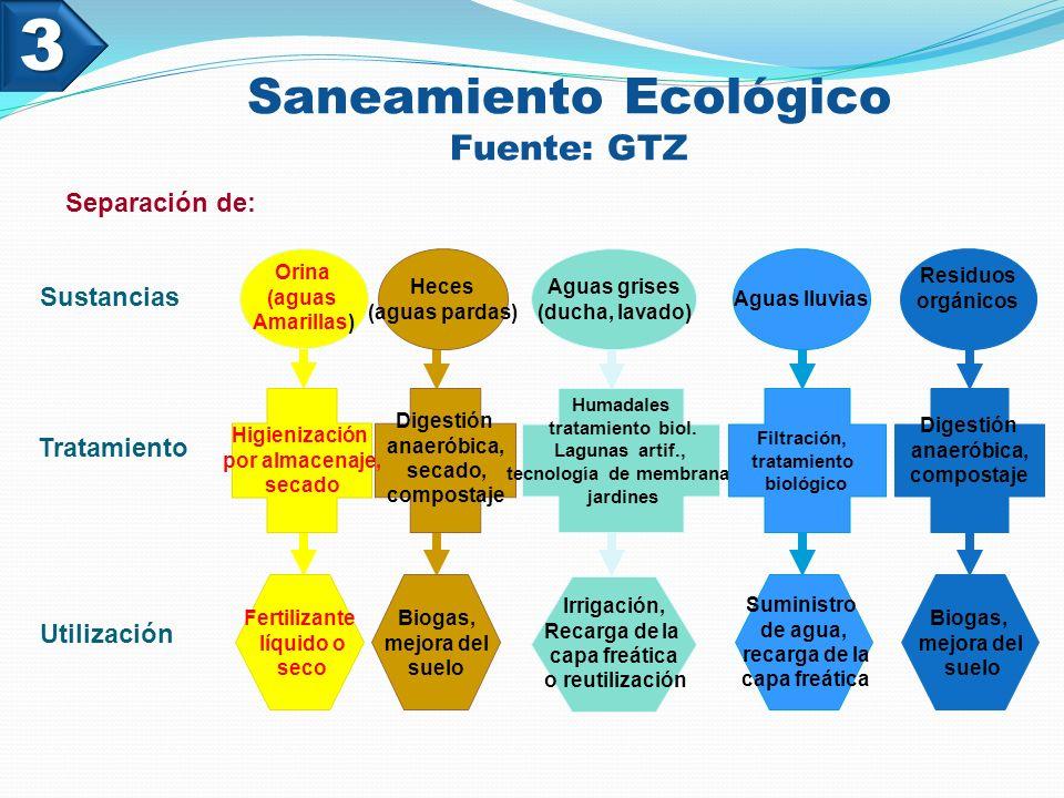 Saneamiento Ecológico Fuente: GTZ
