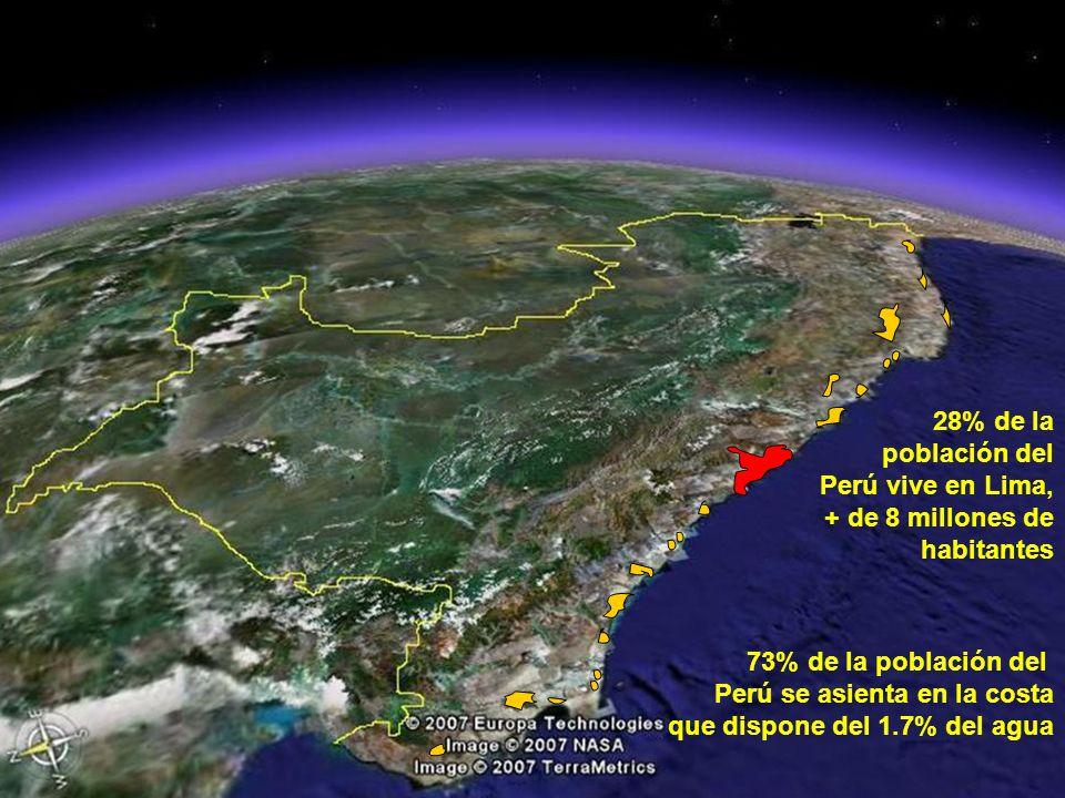 28% de la población del Perú vive en Lima, + de 8 millones de habitantes. 73% de la población del.