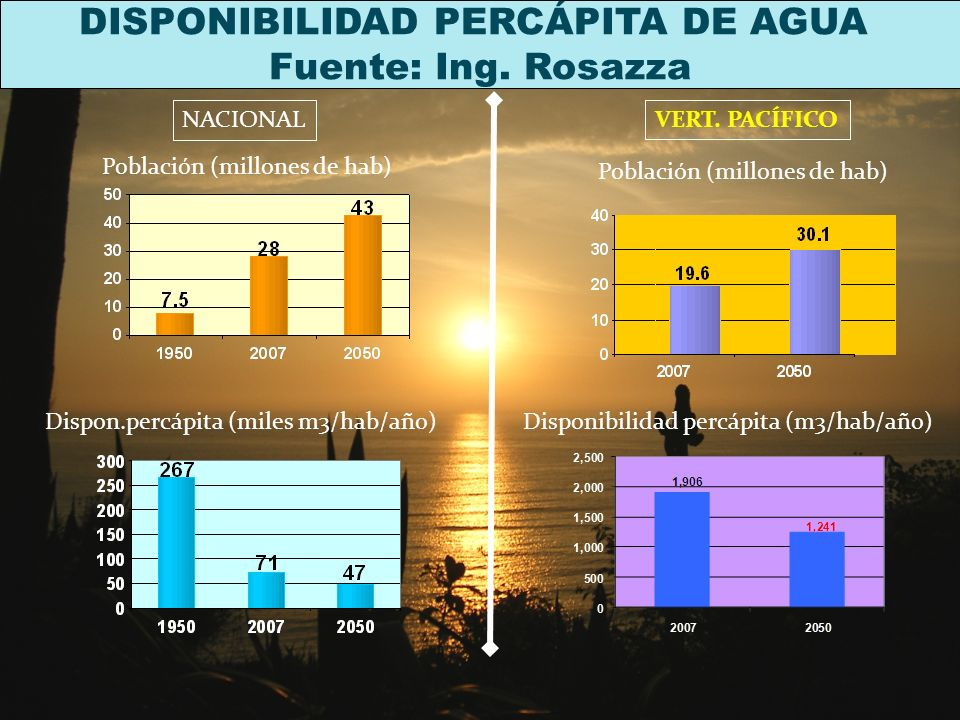 DISPONIBILIDAD PERCÁPITA DE AGUA