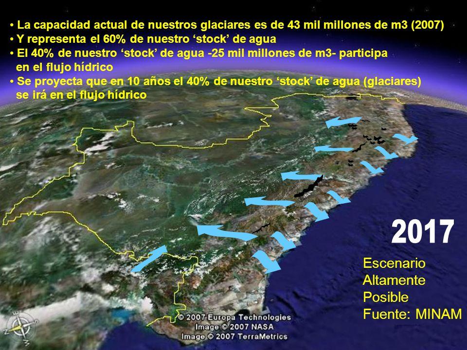 2017 Escenario Altamente Posible Fuente: MINAM