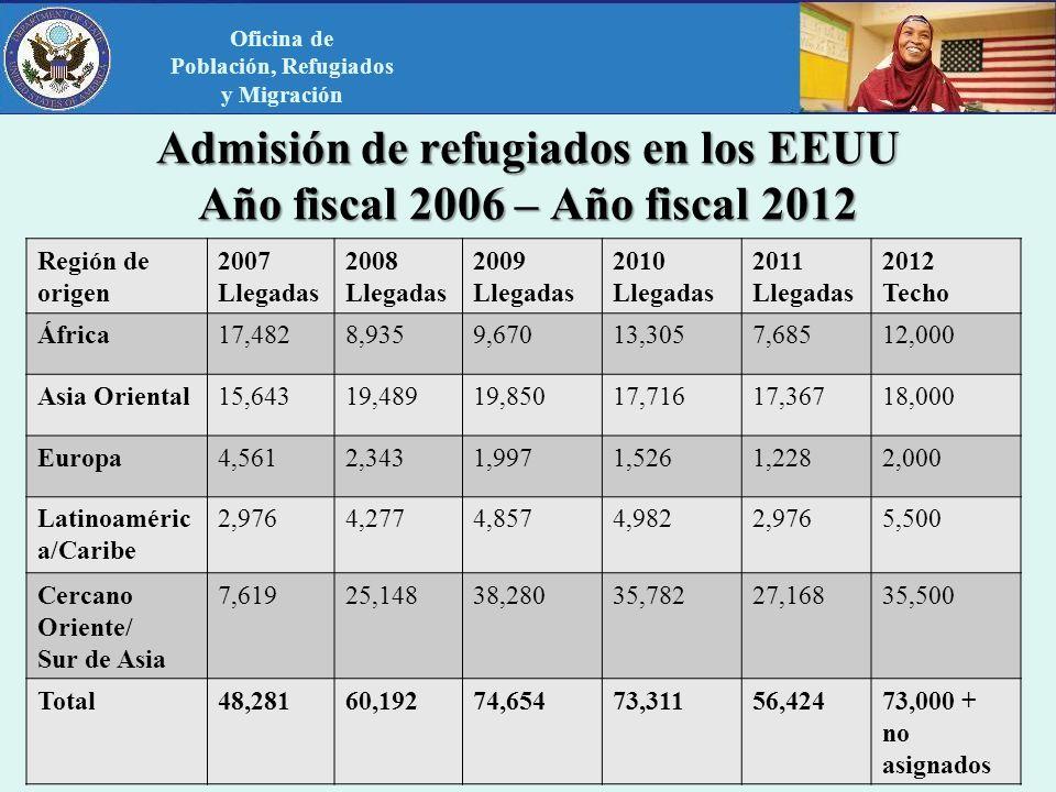 Admisión de refugiados en los EEUU Año fiscal 2006 – Año fiscal 2012