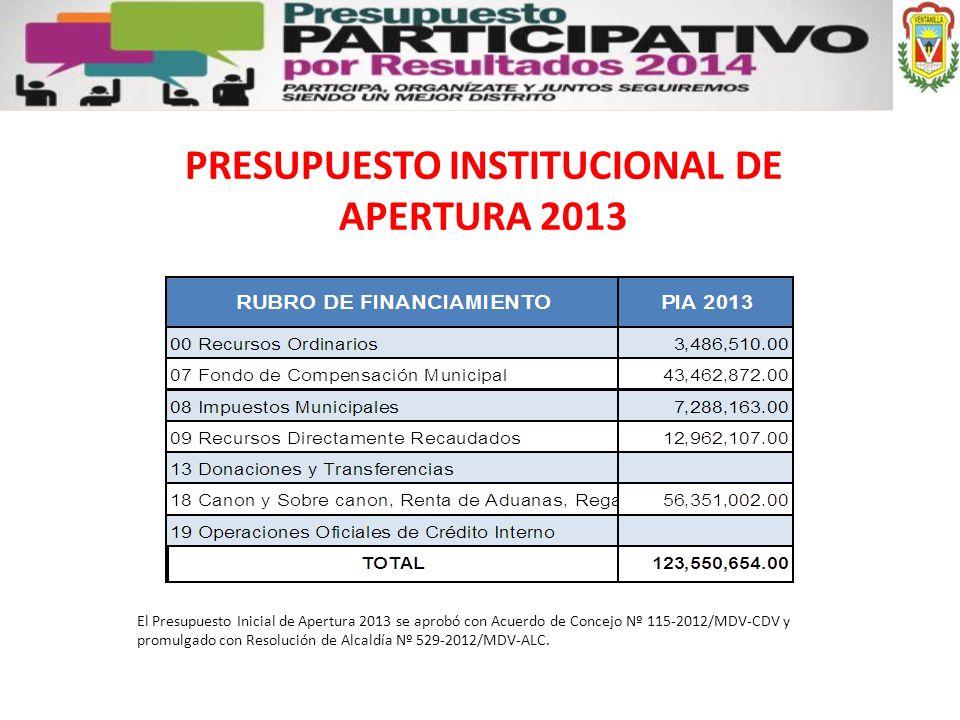 PRESUPUESTO INSTITUCIONAL DE APERTURA 2013