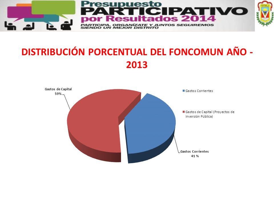 DISTRIBUCIÓN PORCENTUAL DEL FONCOMUN AÑO - 2013