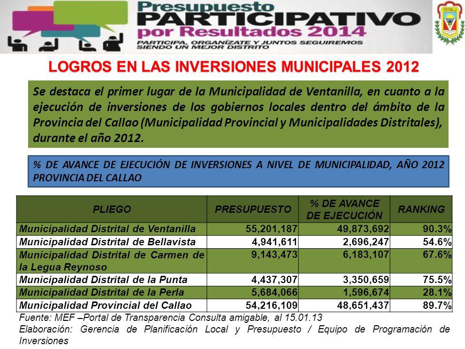 LOGROS EN LAS INVERSIONES MUNICIPALES 2012 % DE AVANCE DE EJECUCIÓN