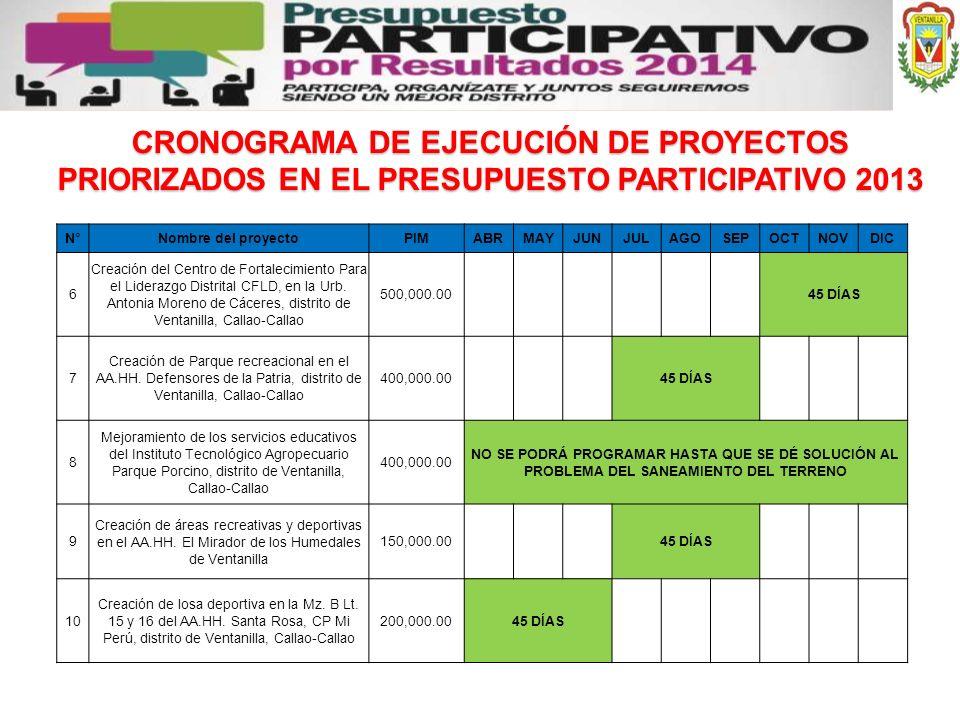 CRONOGRAMA DE EJECUCIÓN DE PROYECTOS PRIORIZADOS EN EL PRESUPUESTO PARTICIPATIVO 2013