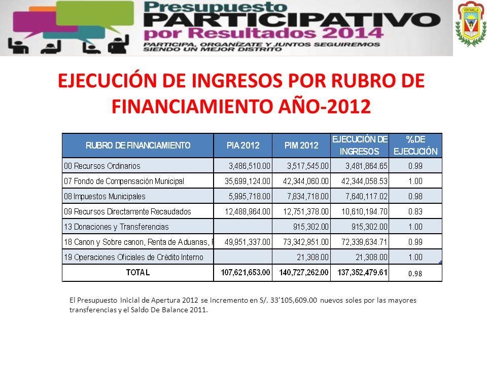 EJECUCIÓN DE INGRESOS POR RUBRO DE FINANCIAMIENTO AÑO-2012
