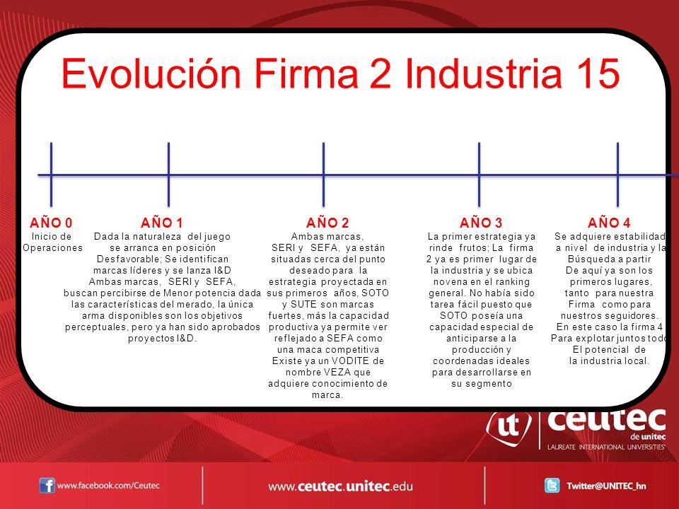 Evolución Firma 2 Industria 15
