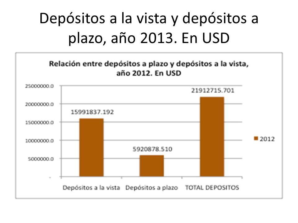 Depósitos a la vista y depósitos a plazo, año 2013. En USD